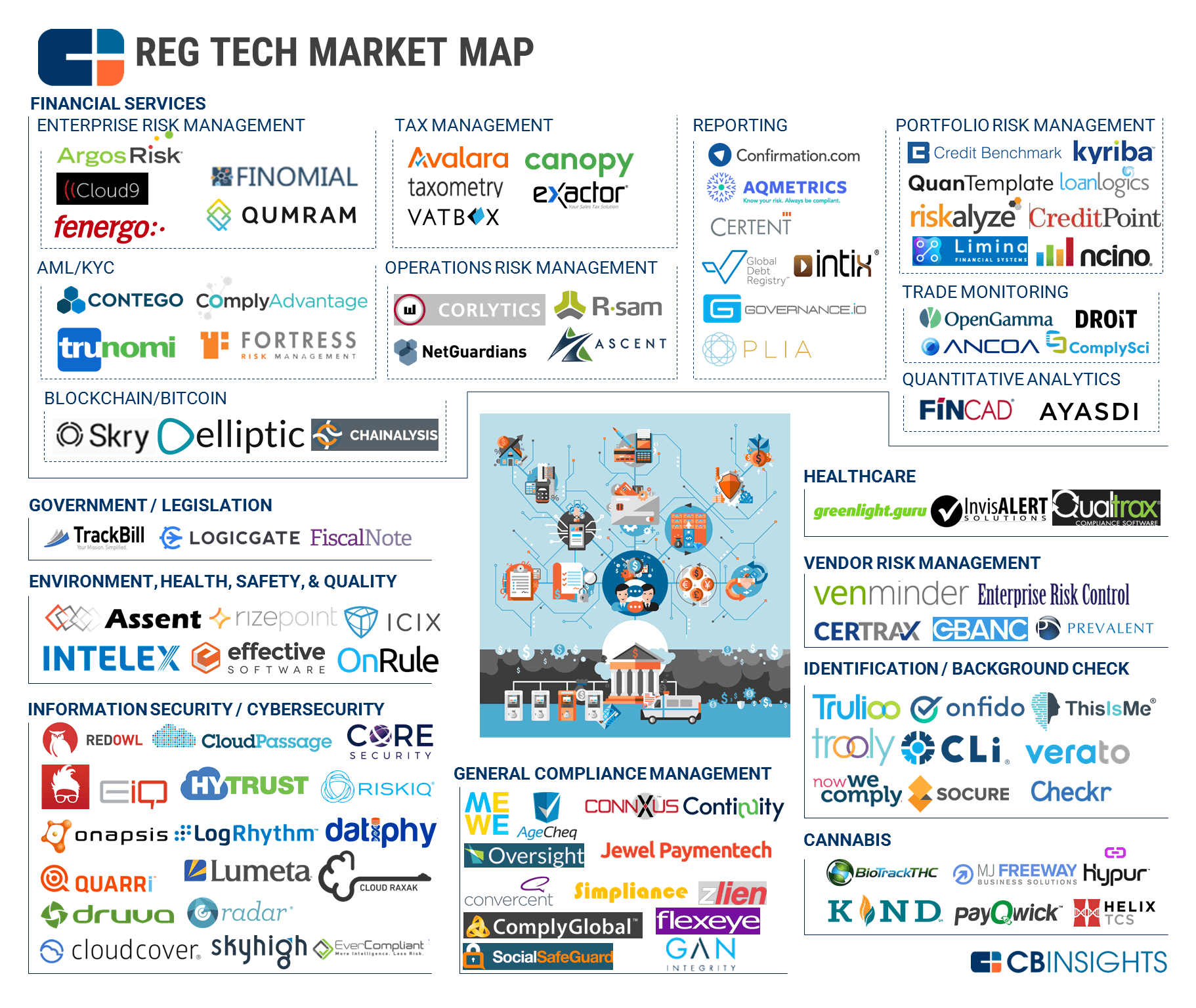 What Is Regtech And Why Is It Becoming The Next Big Thing