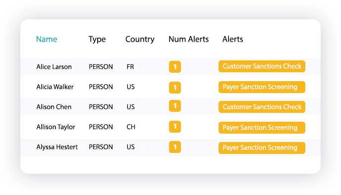 Transaction Monitoring Alerts Report
