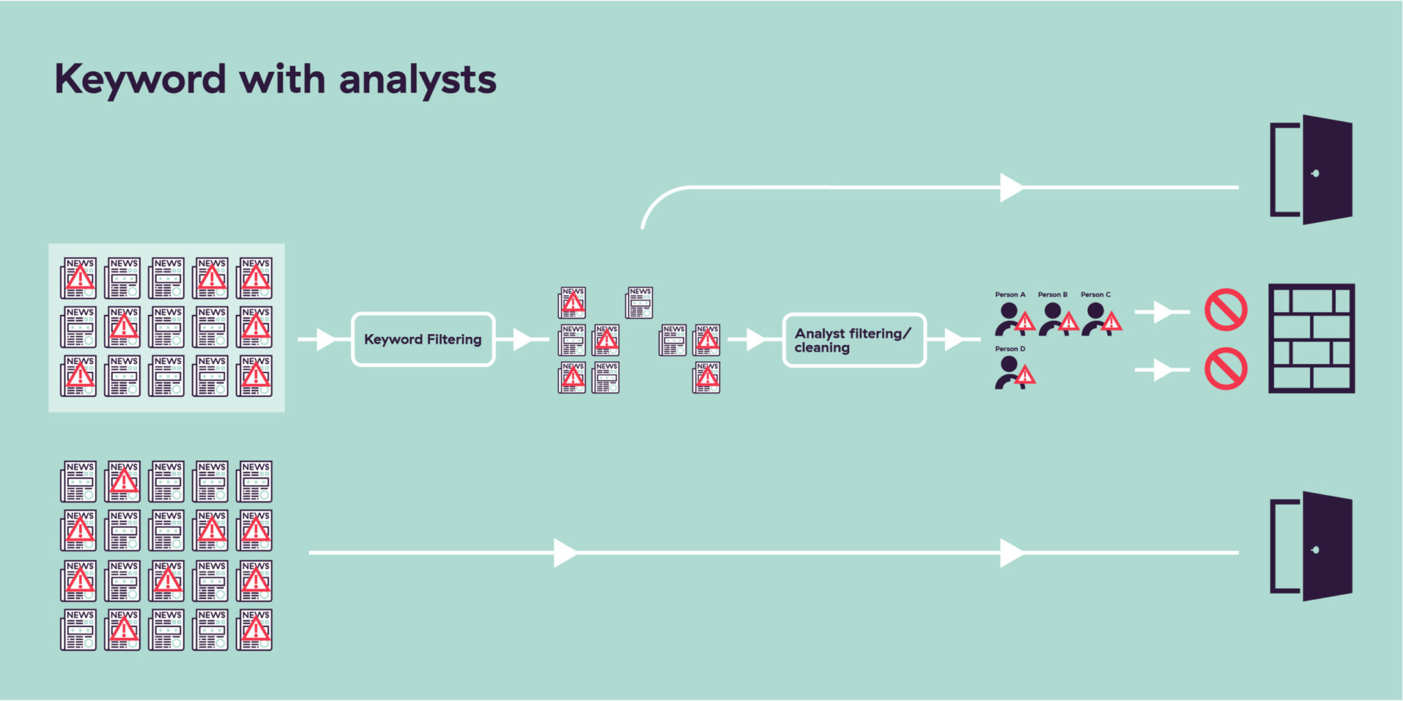 keyword filtering with analysts
