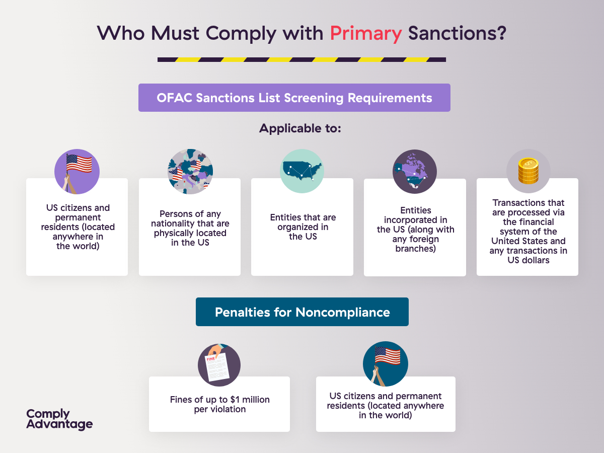 Primary Sanctions Infographic ComplyAdvantage
