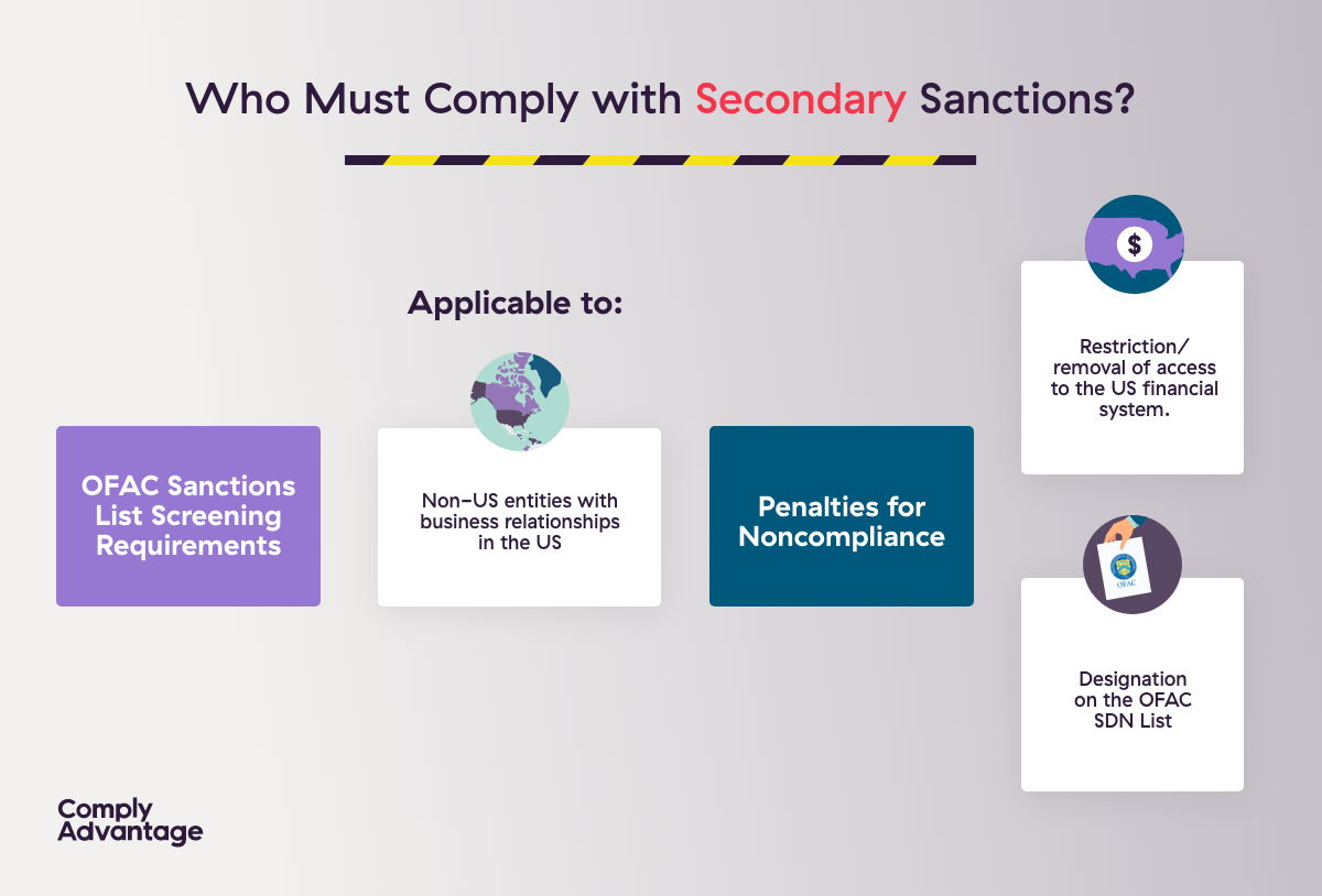 Secondary Sanctions Infographic ComplyAdvantage